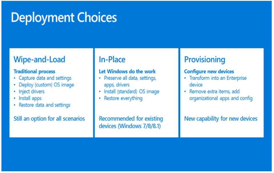 Directions-Training-Windows-10-Deployments-2