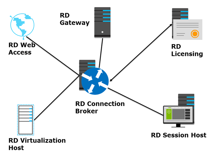 Directions-Training-Next-Level-Remote-Applications-Azure-RemoteApp-1