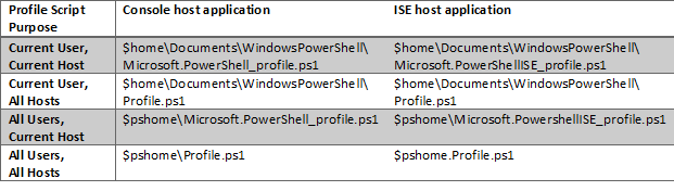 Directions-Training-PowerShell-Profile-Scripts